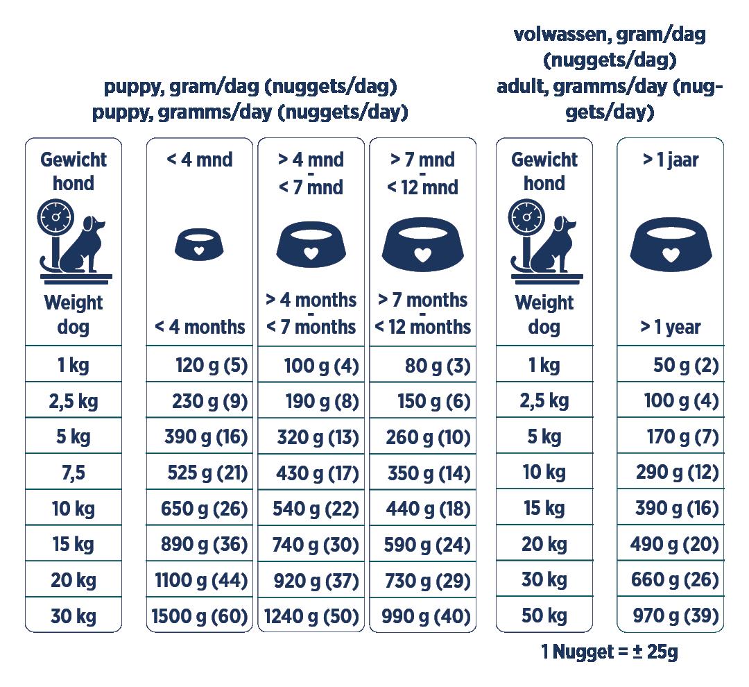 Renske vriesvers kalkoen voedingstabel