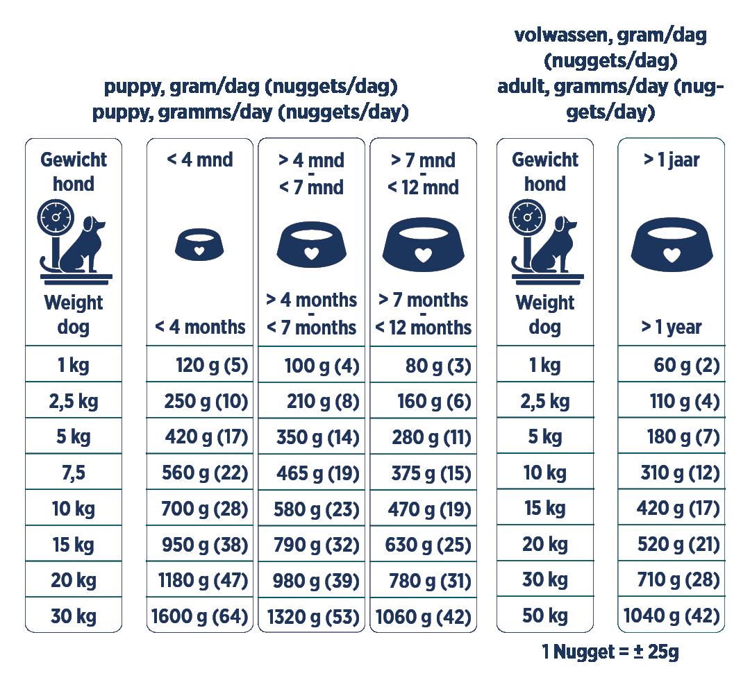 Renske vriesvers kip&rund voedingstabel
