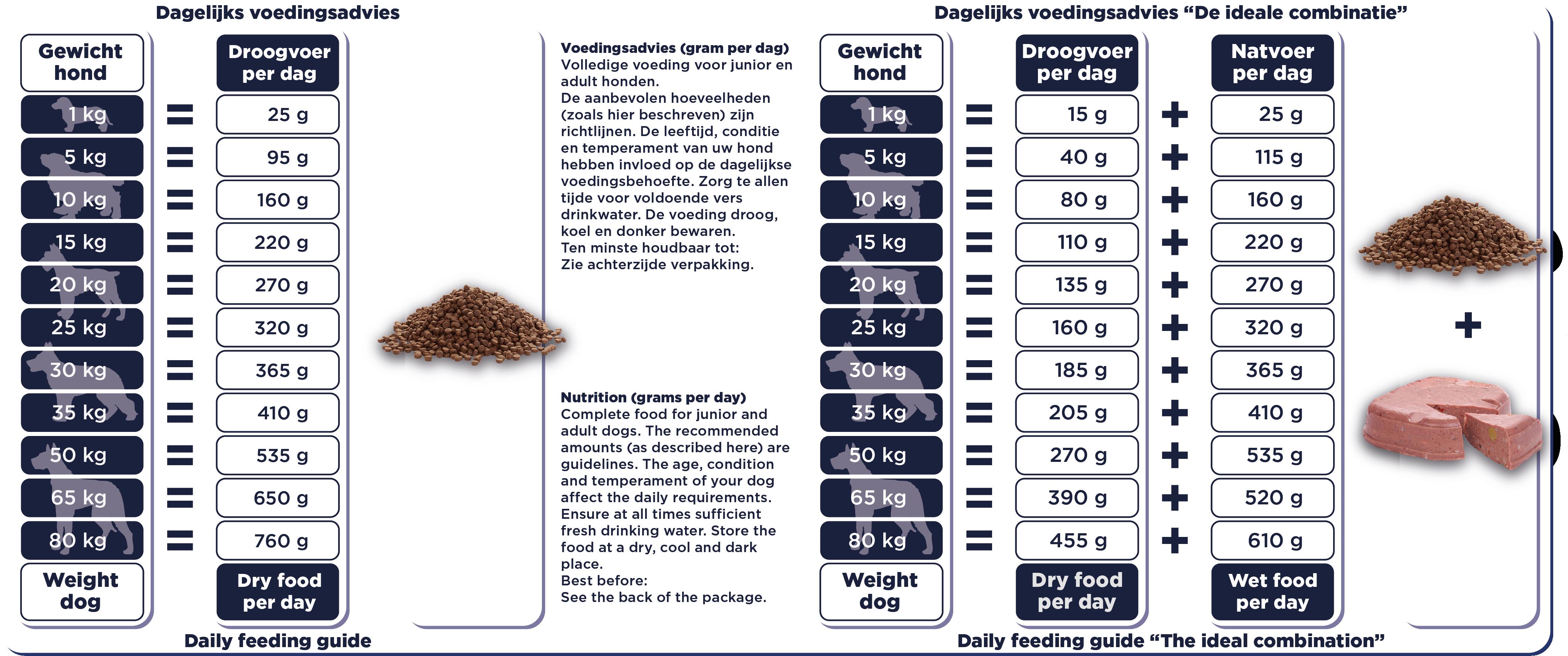 Renske MOP lam hond voedingstabel