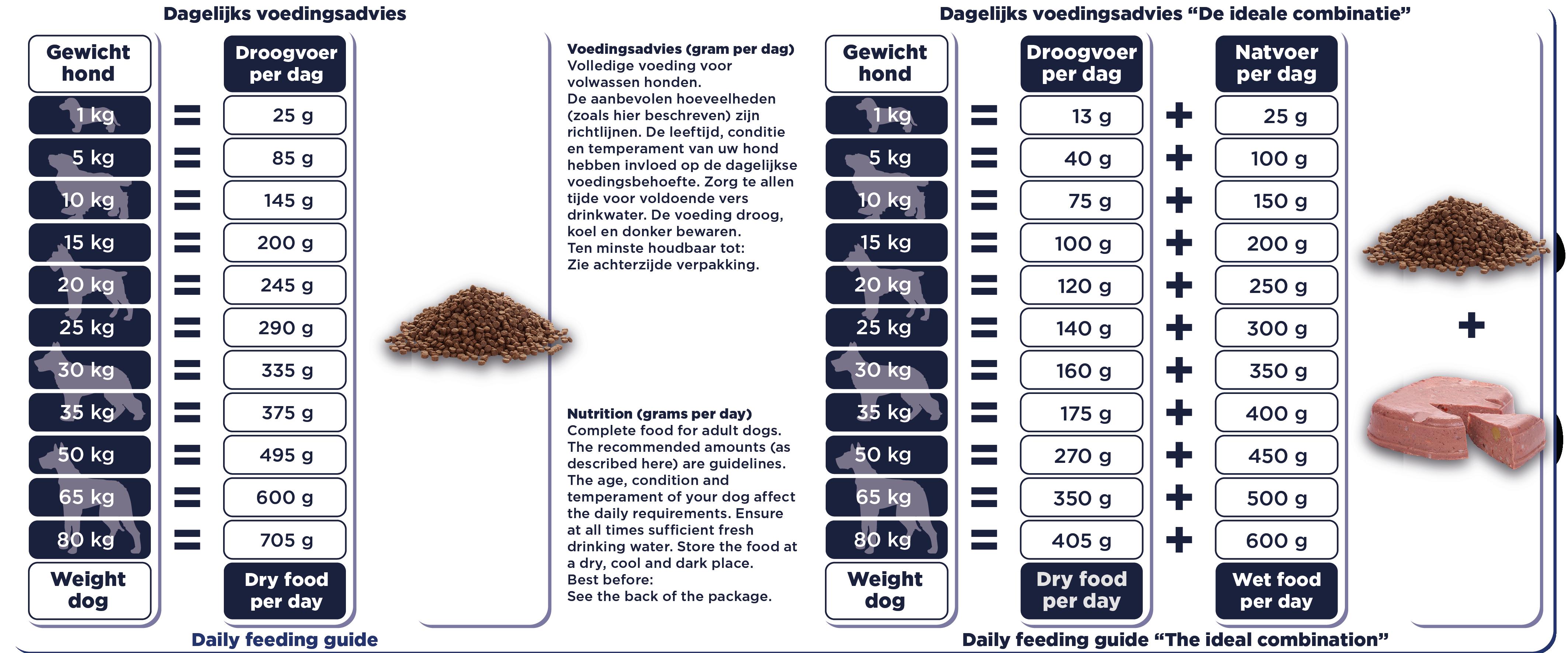 Renske Super Premium kalkoen&eend hond voedingstabel_Tekengebied 1